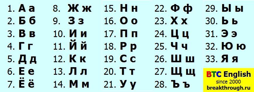 The Russian Alphabet Русский алфавит