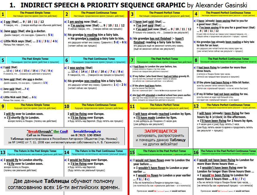 Таблица согласования английских времен Косвенная речь и Предшествие