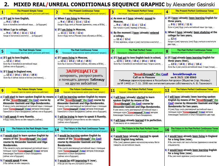 Таблица согласования английских времен Условные реальные нереальные предложения
